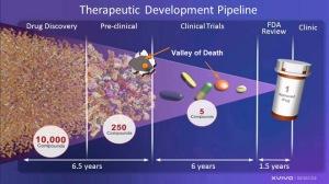 Click for 2012 Drug Development