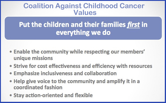 CAC2Values