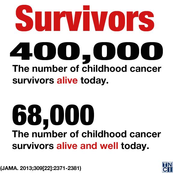 SurvivalNumber