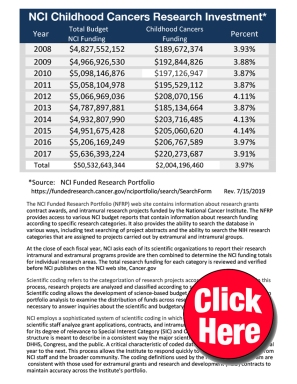 Childhood CancersCLICKHERE Funding NFRP 2008 -2017C